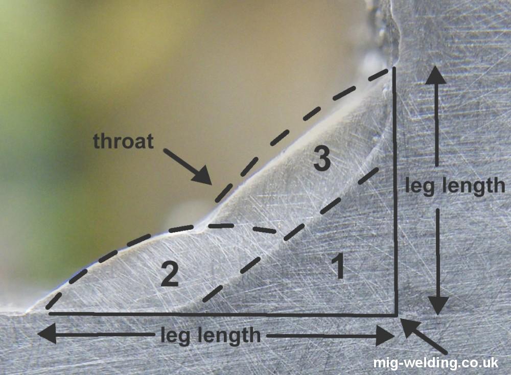 Mig Welding Machine Diagram Together With Diagram Of Fillet Weld Root