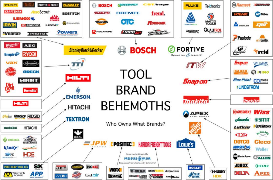 Tool-Brand-Behemoths-Tool-Companies-Who-Owns-What-Brands.jpg