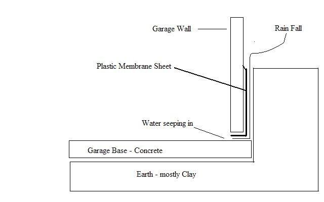 Help Rain Water Leaking Into Garage Workshop Mig Welding Forum