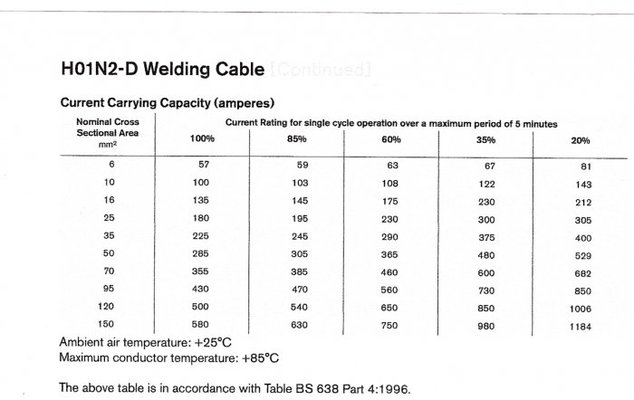 Welding Cable Sizing Mig Welding Forum
