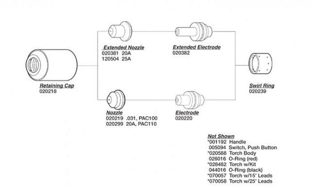 hypertherm powermax 350 380 20 or pac110  t owner