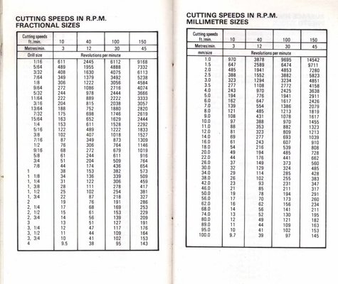 drill rpm chart: Drill feed rates mig welding forum