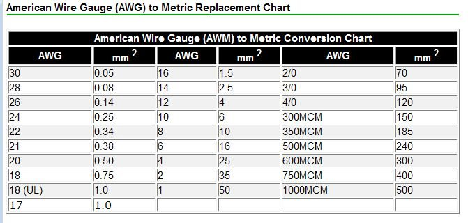 Amperage vs cross section mig welding forum awg2mm2g greentooth Gallery