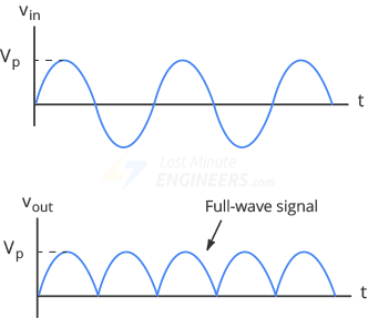 Fullwave-Signal.png