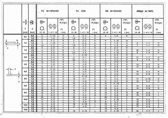 Here Is A Weld Data Chart But They Are Only Applicable To The Machine With In This Case Murex 350A