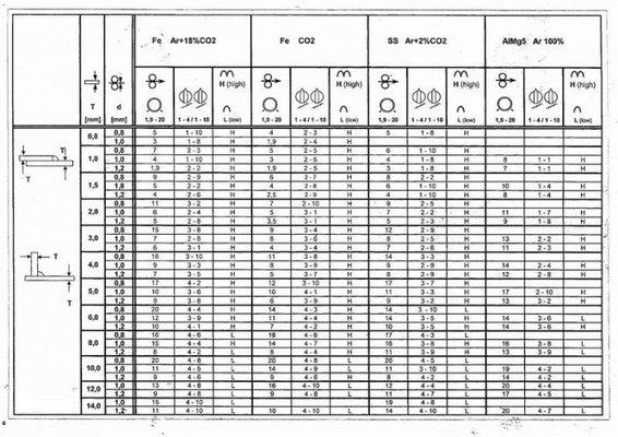 welding charts?? | MIG Welding Forum