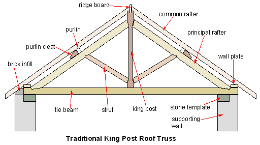 King Post Truss Repair Mig Welding Forum