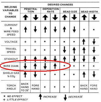 DECREASE wire diameter to increase penetration!?!? | MIG Welding Forum